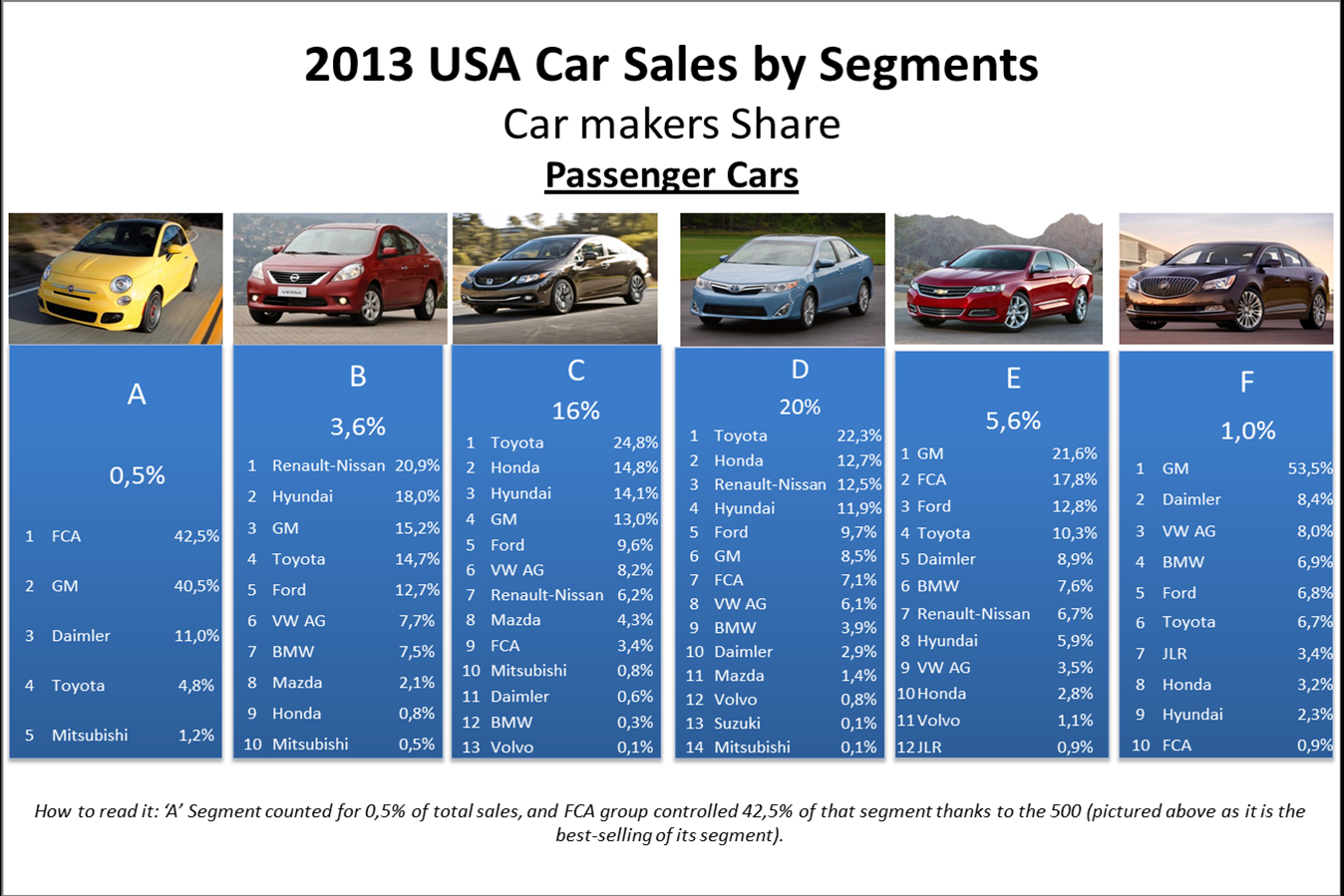 FCA USA 2013: Sales results Insights | Fiat Group's World | 1348 x 899 png 555kB