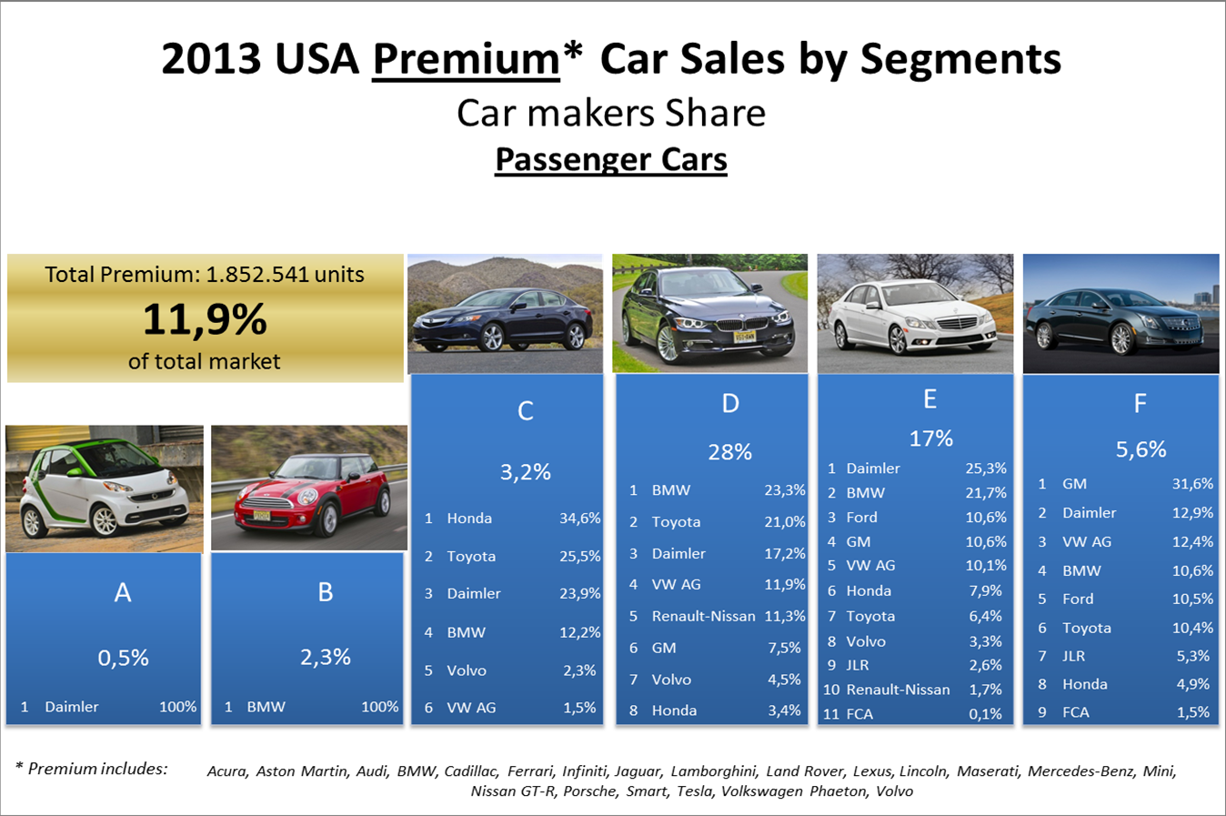 FCA USA 2013: Sales results Insights | Fiat Group\'s World