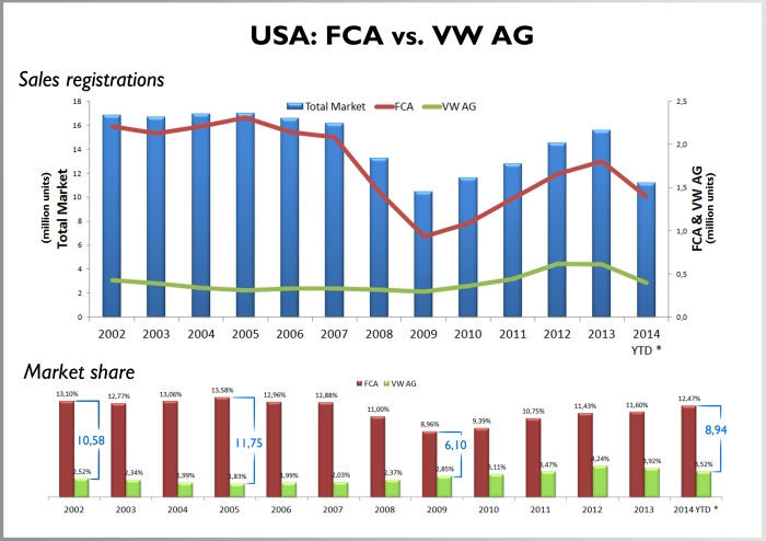 Sales registrations show that FCA performs better than VW AG as it is making use of American boom right after the 2009 crisis. FCA is still far from its 2005 record sales, but it is growing up faster than VW AG. In terms of market share the gap between them is growing again after 2009. In 2005 thanks to Chrysler sales record, there were 11,75 bp between them. The difference dropped to 6,10 bp in 2009 when the financial crisis affected Chrysler operations. *January-August 2014.   FCA includes Maserati and Ferrari figures (estimated for Ferrari). Source: Good Car Bad Car