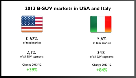 Italy and USA will become the new Fiat 500X's most important markets. There, the small SUVs are becoming popular but in the States are still far from leading the SUV segment. A lot of opportunities to come.
