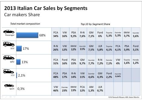 Italy all segments 2013