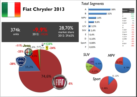 Italy FCA 2013