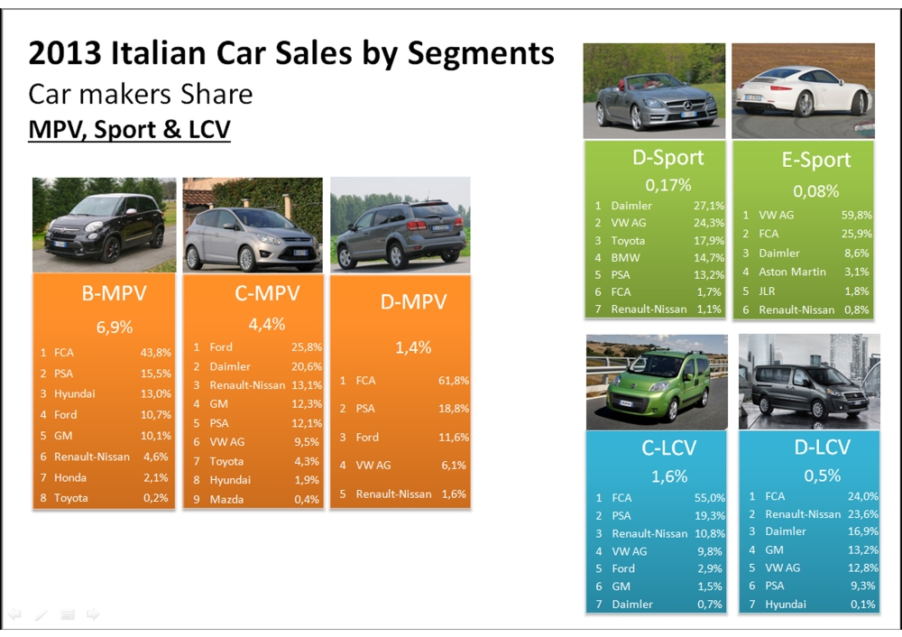 Italy MPV LCV Sport 2013