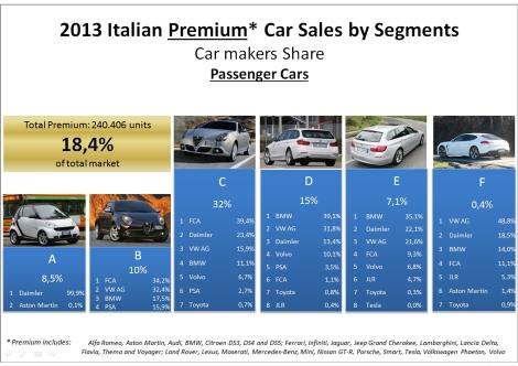 Italy PC premium 2013