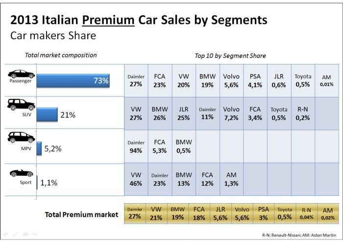 Italy premium 2013