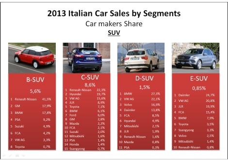Italy SUV 2013