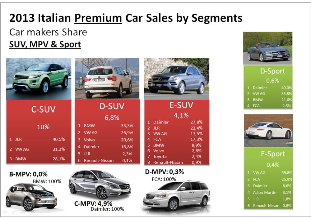Italy SUV MPV Sport premium 2013