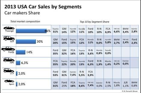 2013 USA Car Sales by Segments