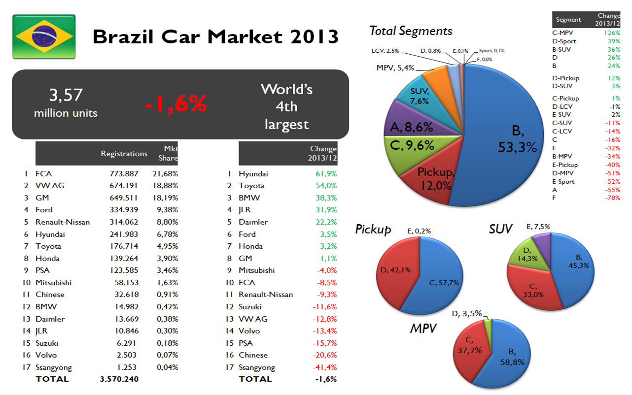 Fca Brazil 2013 Sales Results Insights Fiat Group S World