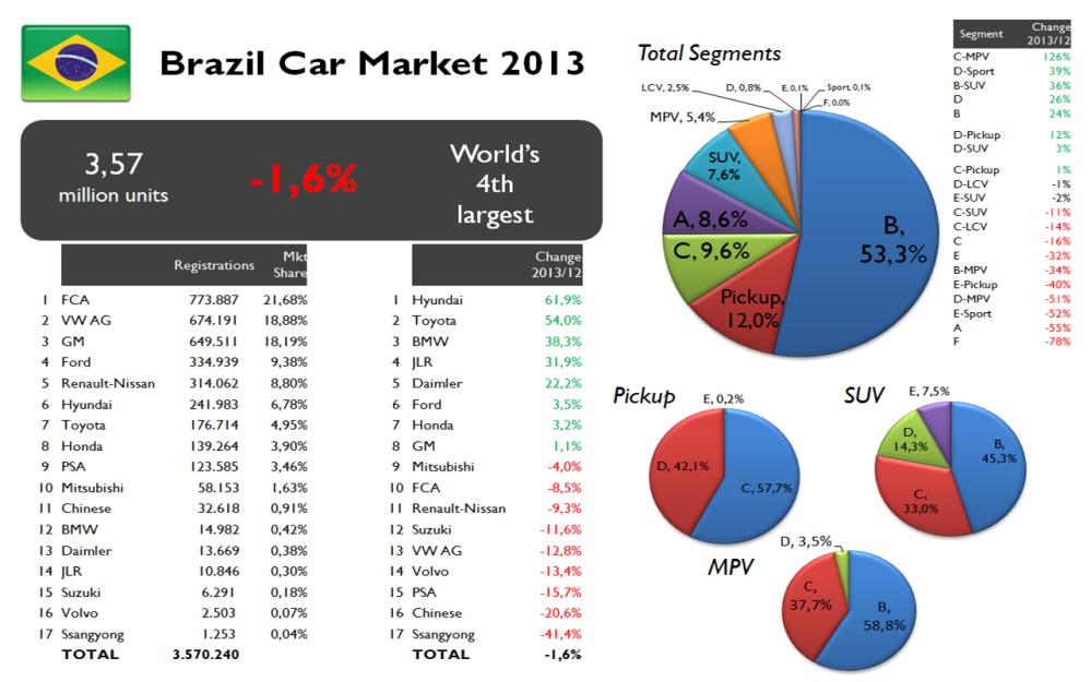 Brazil Car market 2013