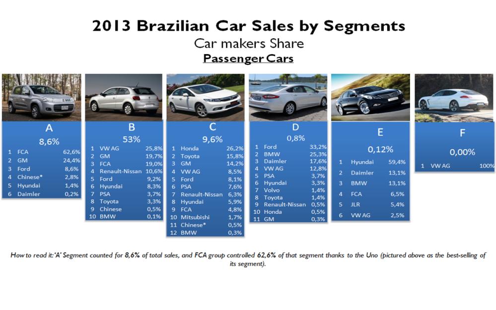 Brazil car sales by segments 2013