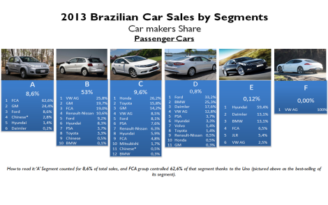 Brazil car sales by segments 2013