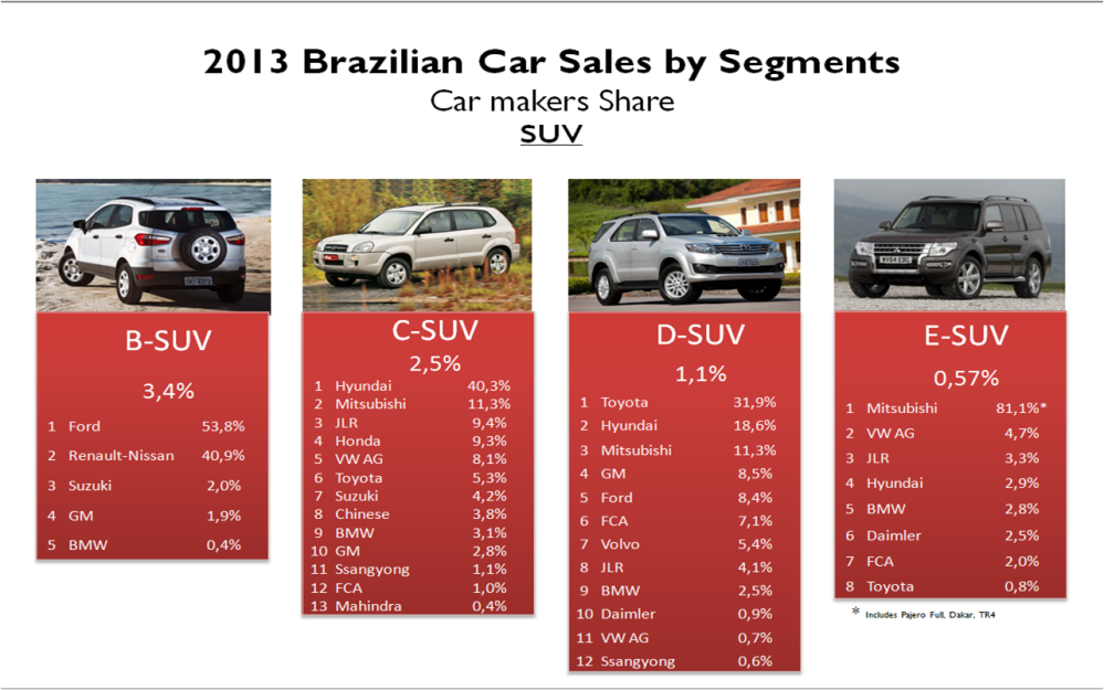 Brazil car sales by segments SUV 2013