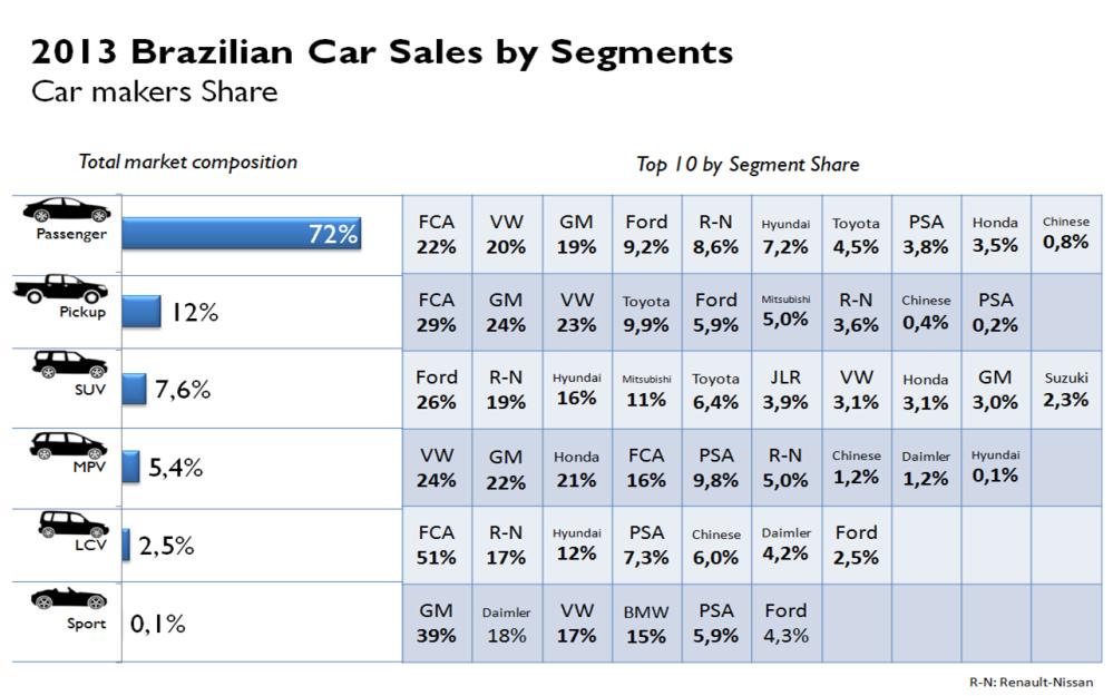 Brazil car sales by segments total 2013