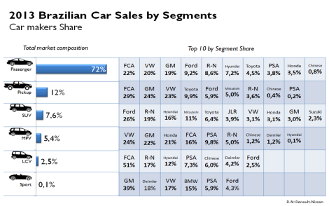 Brazil car sales by segments total 2013