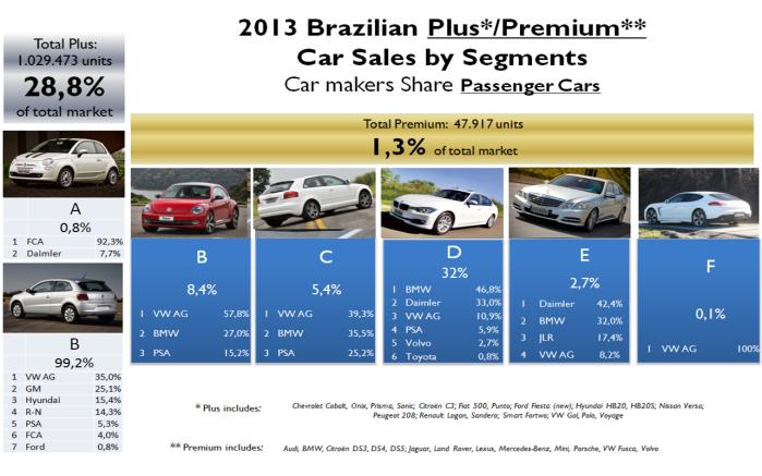 Brazil premium car market 2013