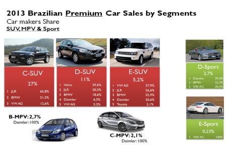 Brazil premium car market SUV 2013