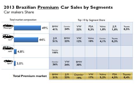 Brazil premium car market total 2013