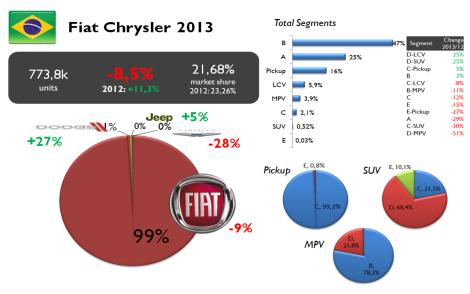 Fiat Chrysler Brazil 2013