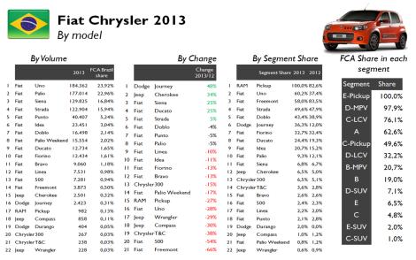 Fiat Chrysler by moel Brazil 2013