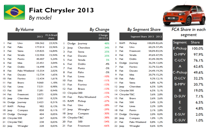 Fiat Chrysler by moel Brazil 2013