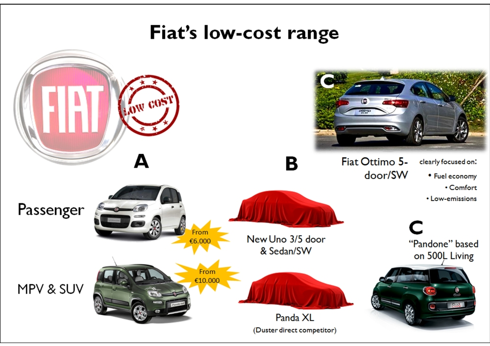 A possible Fiat low-cost range would include current nameplates and new ones. The Panda should be repositioned with lower prices, the Uno could be revived. The 500L Living would die giving life to a new Pandone. And the Ottimo could be built in Turkey and become the very first low-cost offer in C-Segment.