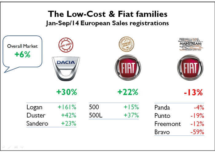 During the first 9 months of this year, Dacia was able to increase its sales registrations by 30% outperforming overall market by far. Fiat had mixed results because the bad results of its mainstream range were some how offset by the 500 family. Source: JATO Dynamics.