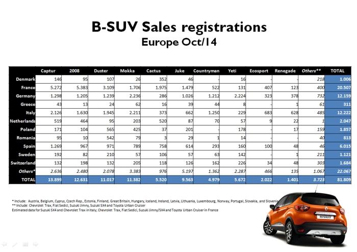 Source: Bilimp, Bestsellingcarsblog, KBA, SEAA, Raivereniging, Carmarket.com.pl, drpciv, ANIACAM, auto-schweiz, bilsweden, JATO