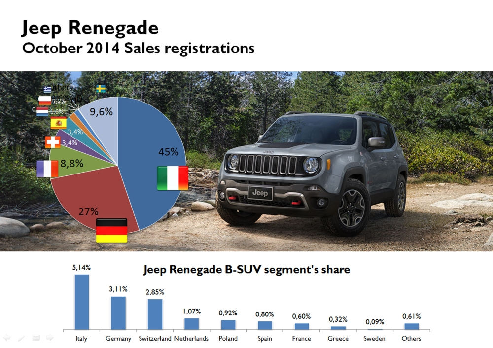 As expected, Italy became the Renegade's largest market. However, its low sales in France and Spain (where its segment share was really small) made of Italian figures almost the half of October total sales. The markets composition should change in the coming months. Swiss penetration was above other important markets. Source: Bilimp, Bestsellingcarsblog, KBA, SEAA, Raivereniging, Carmarket.com.pl, drpciv, ANIACAM, auto-schweiz, bilsweden, JATO