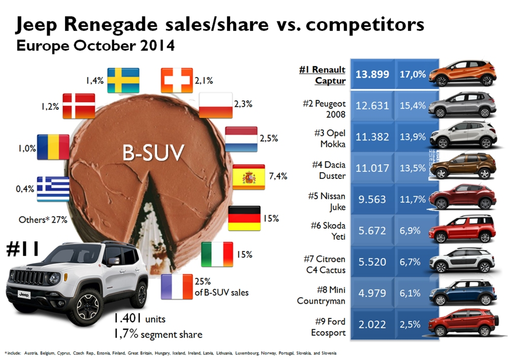 France and French small SUVs lead European B-SUV segment. Italy and Germany go next but it is expected that Italy grows more thanks to the arrival of the Fiat 500X and the Jeep Renegade. In October 2014 the Renegade sold only 1400 units, counting for 1,7% of the segment, quite far from the leaders and its direct competitors, the Mini Countryman and the Skoda Yeti. Source: JATO