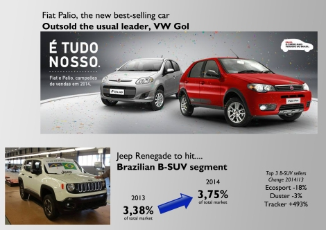 In 2014 Fiat kept its first place in the ranking by brands and this time the Palio became the country's best-selling car after 27 years of VW Gol's reign. In 2015 the group will receive the locally-built Renegade that is supposed to enlarge the B-SUV segment. Source: Fenabrave