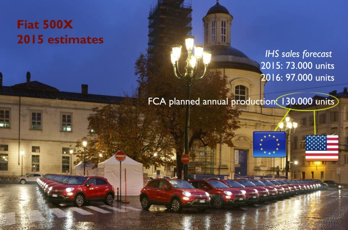 Fiat 500X 2015 forecast