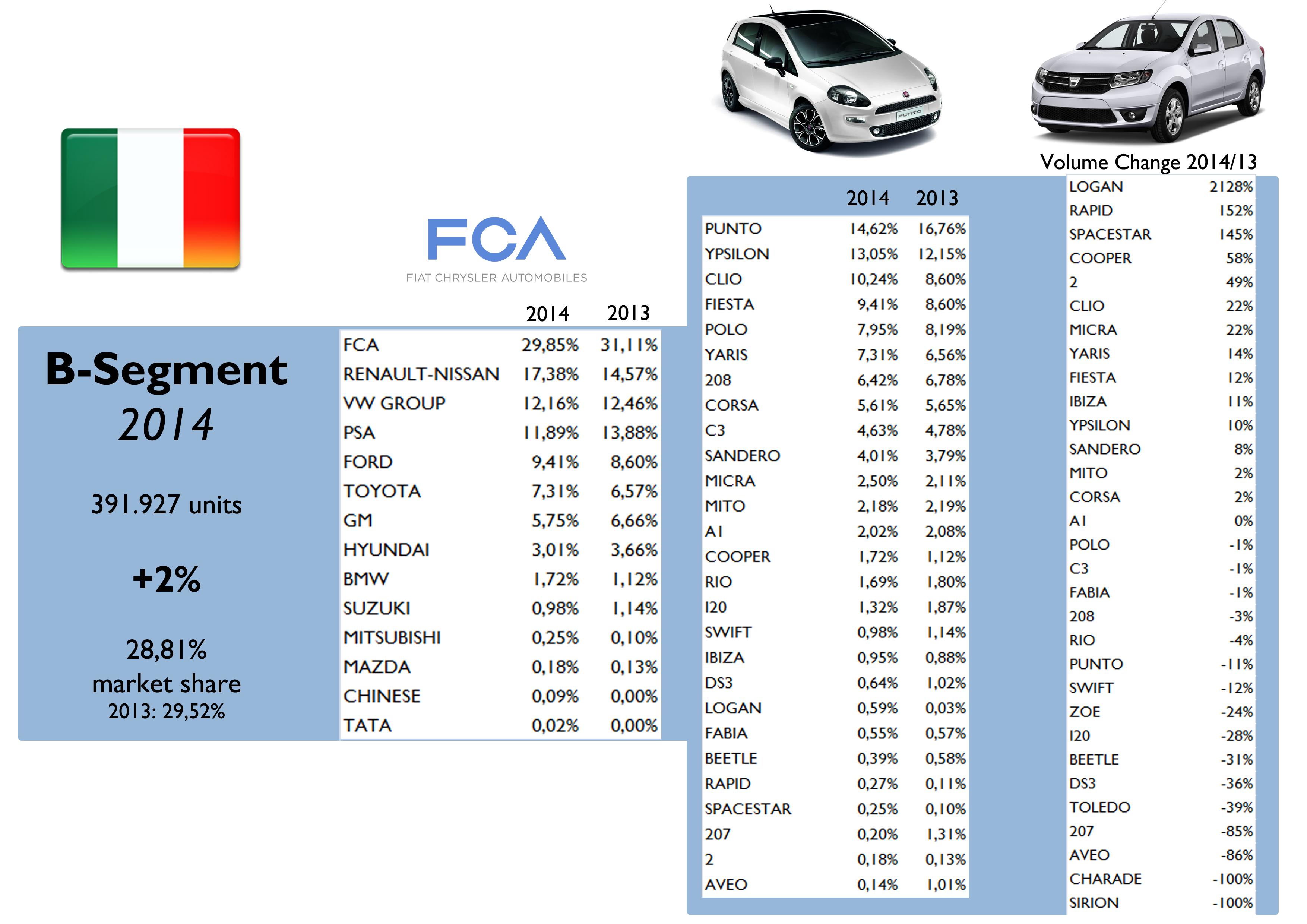 Reportlinker Find Industry Reports Pany Proarket Statistics Get This Report Now