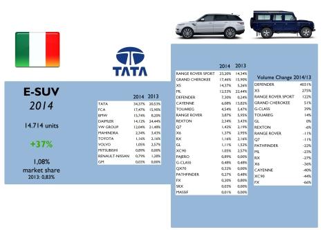 Italy E-SUV