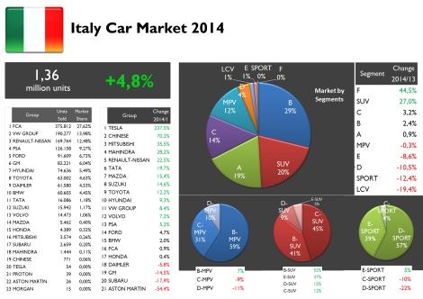 Source: ANFIA, thanks to Silvio Donato for the data.