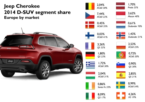 D-SUV segment Jeep Cherokee share in Belgium, Czech Rep., Denmark, Finland, France, Germany, Greece, Hungary, Ireland, Italy, Latvia, Monaco, Netherlands, Norway, Poland, Portugal, Slovenia, Spain, Sweden and Switzerland. The market leader is shown in italic font. Source: bestsellingcars blog.com, Data House Hungary, ANFIA.