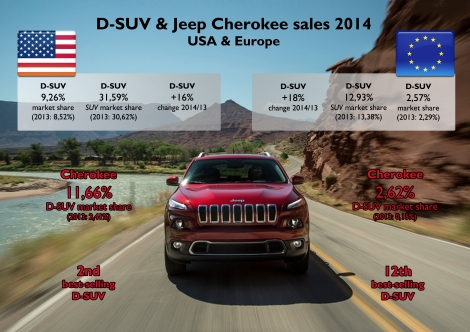 In both sides of the Atlantic ocean, the D-SUV segment posted positive growth in 2014. However the share in USA is much higher than in Europe, where this kind of cars came lately to become popular. Considering the SUV market only, the mid-size SUVs are more popular than the compact ones in the US, but stay behind them in Europe. Regarding the Cherokee, its results are quite different in USA and Europe: it is the second best-selling D-SUV in America right behind the Chevrolet Equinox.  Europe includes: Austria, Belgium, Cyprus, Czech Rep., Denmark, Estonia, Finland, France, Germany, Great Britain, Greece, Hungary, Iceland, Ireland, Italy, Latvia, Lithuania, Luxembourg, Netherlands, Norway, Poland, Portugal, Romania, Slovakia, Slovenia, Spain, Sweden and Switzerland. Source: Good Car Bad Car, JATO.