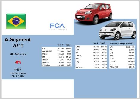 Brazil A Segment
