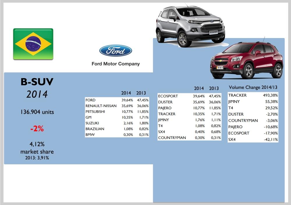 Brazil B-SUV