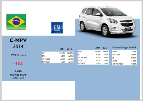 Brazil C-MPV
