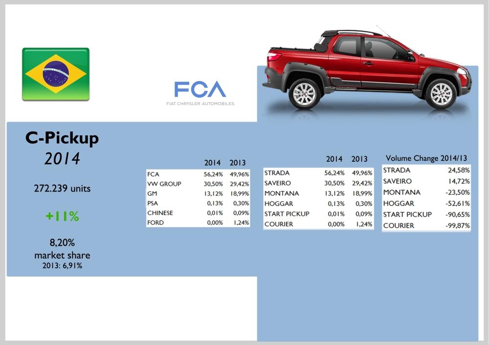 Brazil C-Pickup