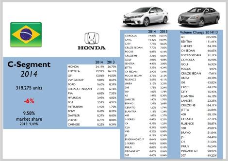 Brazil C Segment