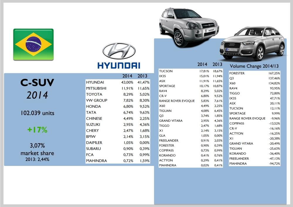 Brazil C-SUV