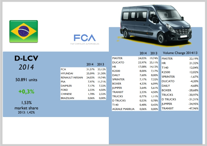Brazil D-LCV