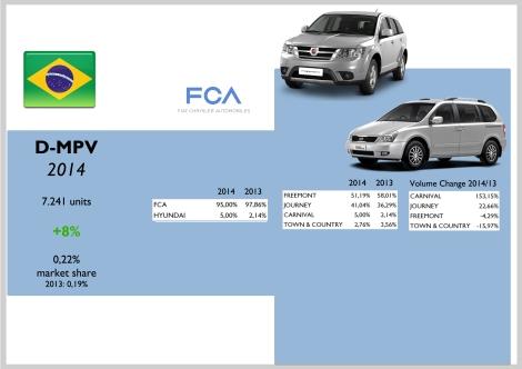Brazil D-MPV