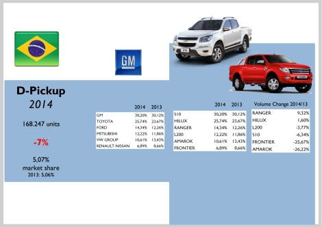 Brazil D-Pickup