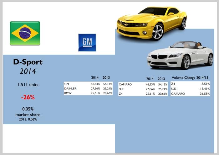 Brazil D-Sport