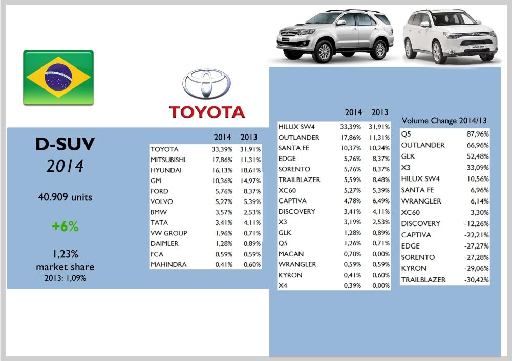 Brazil D-SUV