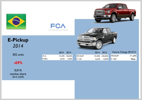 Brazil E-Pickup