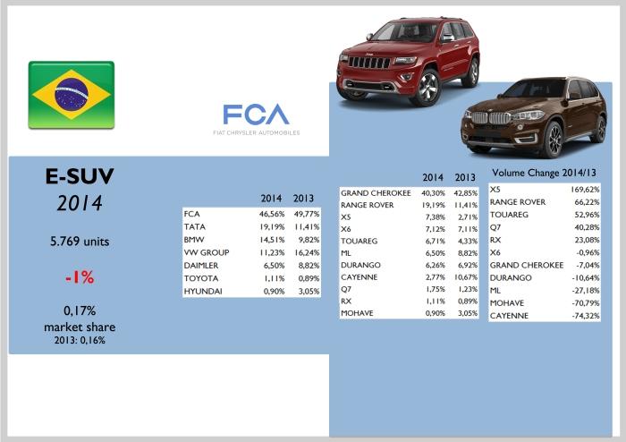 Brazil E-SUV